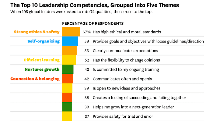 Ethics Ranked Top Among Leadership Competencies