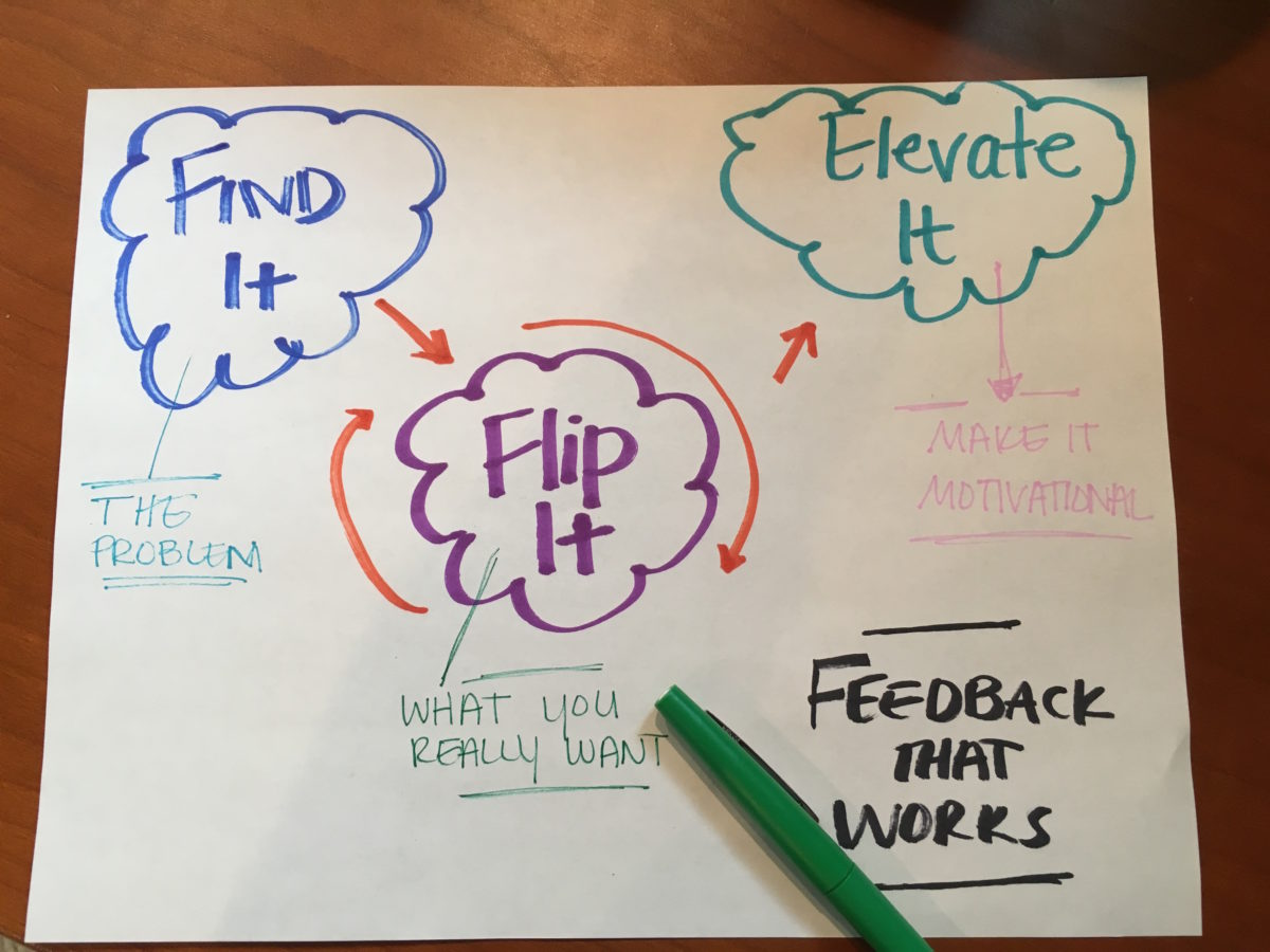 Feedback process for crucial conversations